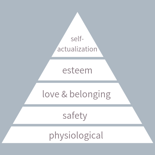 A triangle with stacked sections - from top to bottom: self-actualization, esteem, love & belonging, safety, physiological
