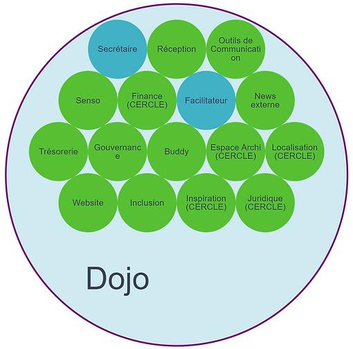 Cercle dojo 20-12-2019.png