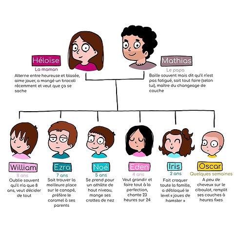Famille Weiner dessin.jpg