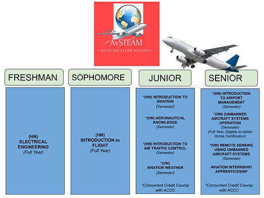 EHT Aviation Academy Graphic-3 2019-20.j
