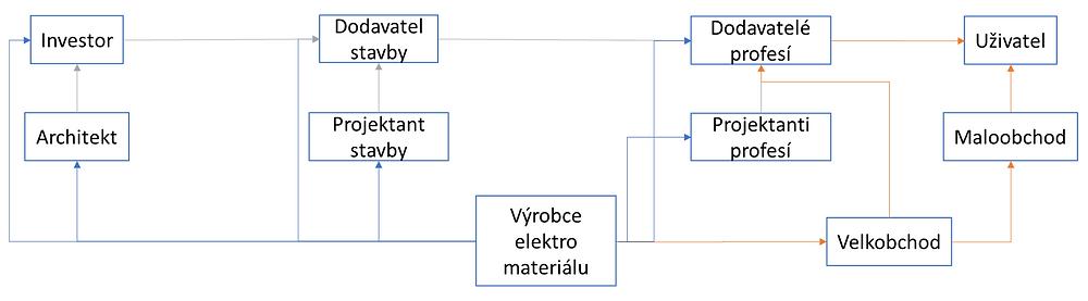 Komplexní prodej - příklad mapy trhu