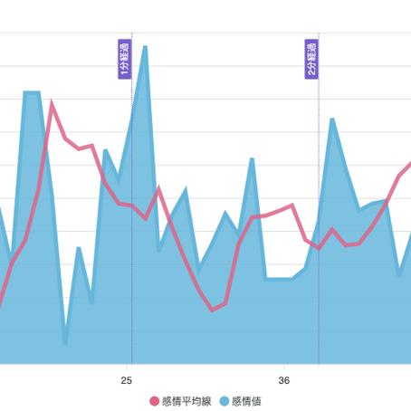 StoryAIでM1の決勝を予測してみた。東京ホテイソン編