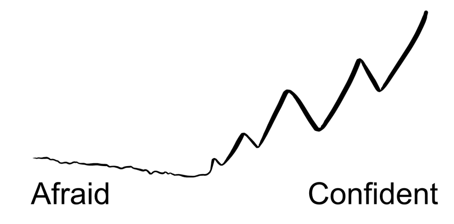 "An illustration of a line that starts off thin and wiggly on the left and then gets thicker and straighter as it moves to the right. The left is labeled ""Afraid"" and the right is labeled ""Confident""."