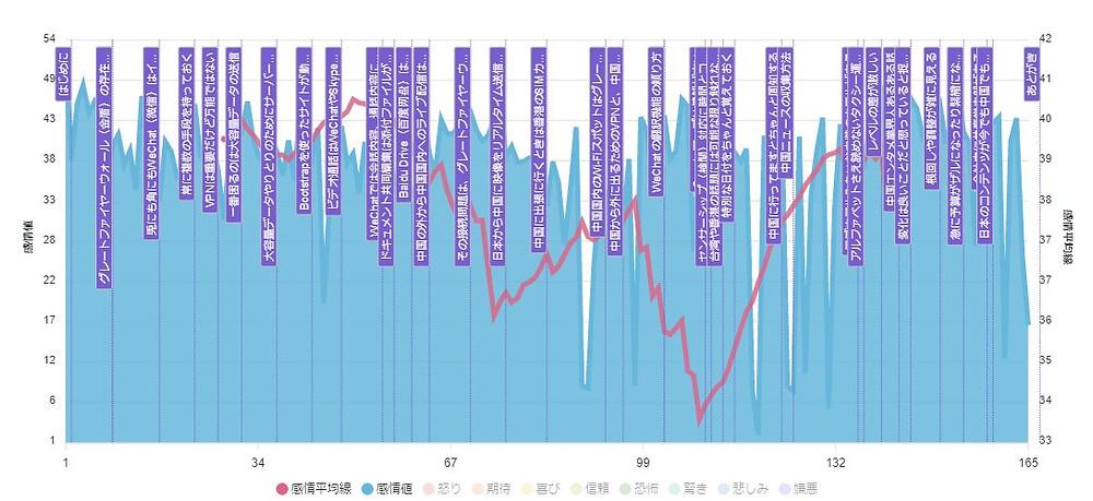 中国と仕事をするときの技術 第三稿