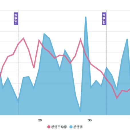 M1の1stラウンド結果を2回戦グラフで並べてみた。