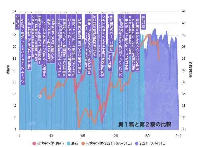 中国と仕事をするときの技術 第一稿と第二稿比較