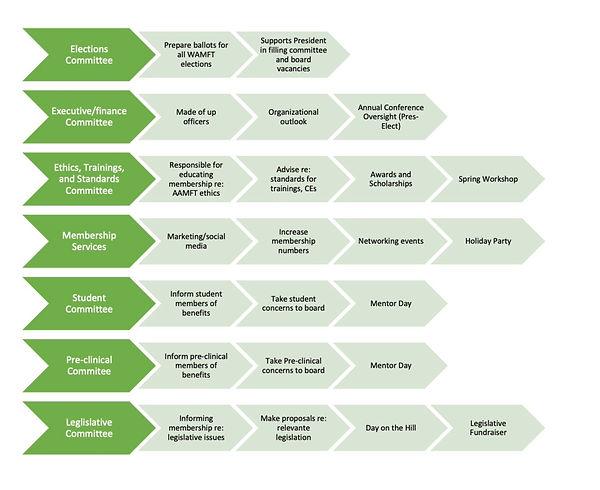 WAMFT%20Organization%20Chart-%20Jan%2020