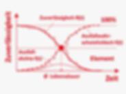 DE_Methoden_modular_zuverlässigkeit_ele