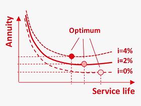 EN_Methods_scale_economy_dimensioning.pn