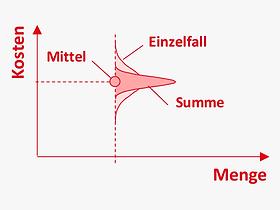 DE_Methoden_skalenerträge_kostenschätz