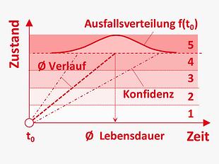 DE_Methoden_stochastisch_zustand_stochas