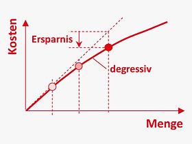 DE_Methoden_skalenerträge_kostenfunktio