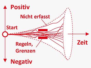 DE_Methoden_ganzheitlich_regeln.png