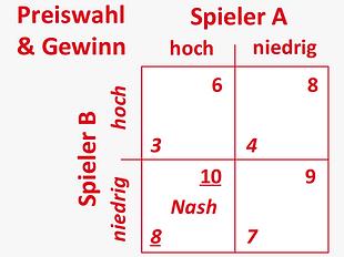 DE_Methoden_ganzheitlich_spieltheorie.pn