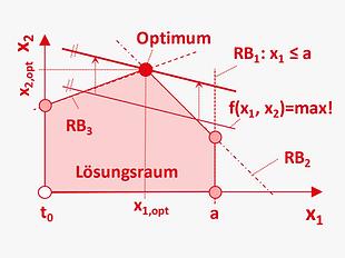 DE_Methoden_optimiert_lineare_programmie