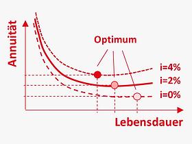 DE_Methoden_skalenerträge_dimensionieru