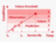 EN_Methods_stochastic_deterministic_cond
