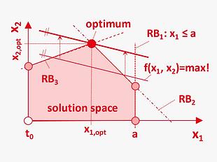 EN_Methods_optimal_linear_programming.pn