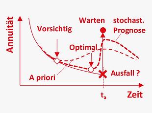 DE_Methoden_optimiert_stochastischer_LCC