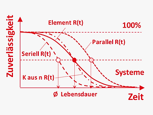 DE_Methoden_modular_zuverlässigkeit_sys