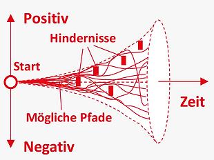 DE_Methoden_ganzheitlich_komplexität.pn
