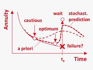 EN_Methods_optimal_stochastic_LCC.png