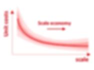 EN_Methods_scale_economy_head.png