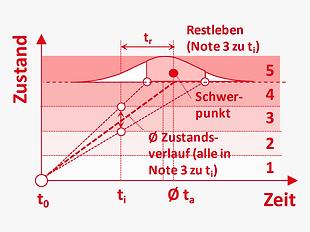 DE_Methoden_intelligenz_restlebensdauer_