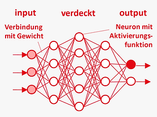 DE_Methoden_intelligenz_neuronale_netzwe