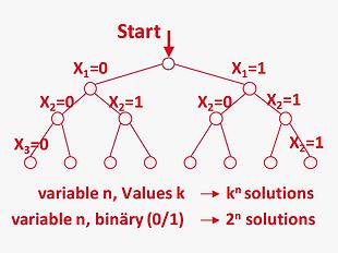 EN_Methods_optimal_brute_force_heuristic