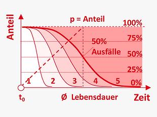 DE_Methoden_stochastisch_zustandsverteil