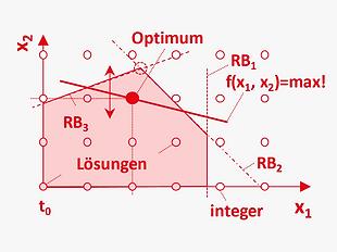 DE_Methoden_optimiert_integer_programmie