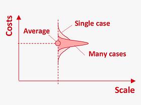 EN_Methods_scale_economy_estimation.png