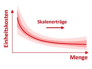 DE_Methoden_skalenerträge_head.png