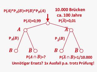 DE_Methoden_intelligenz_bedingte_wahrsch