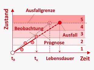 DE_Methoden_stochastisch_zustandsprognos