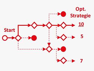 DE_Methoden_ganzheitlich_strategiebewert