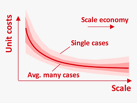 EN_Methods_scale_economy_confidence_inte