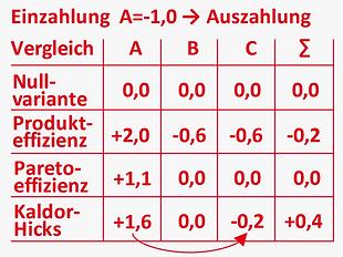 DE_Methoden_ganzheitlich_entscheidungsfi