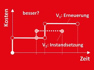 DE_Methoden_optimiert_ausgangslage.png
