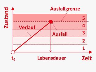 DE_Methoden_stochastisch_zustand_determi
