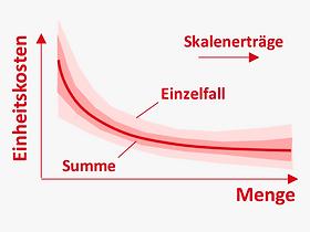 DE_Methoden_skalenerträge_konfidenzinte