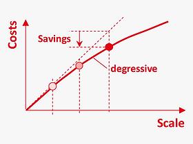 EN_Methods_scale_economy_total_cost_func