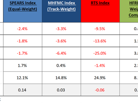 MHFMC Russian Hedge Fund Indexes. Октябрь 2020
