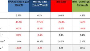 MHFMC Russian Hedge Fund Indexes. Апрель 2020