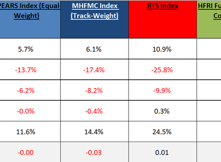 MHFMC Russian Hedge Fund Indexes. Апрель 2020