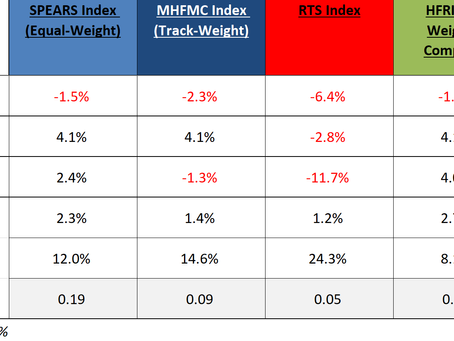 MHFMC Russian Hedge Fund Indexes. Сентябрь 2020