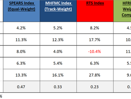 MHFMC Russian Hedge Fund Indexes. Декабрь + Q4 + весь 2020 год