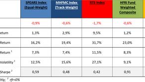 MHFMC Russian Hedge Fund Indexes. Июль 2021