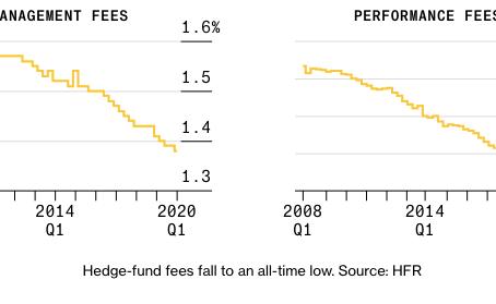 Падение комиссий хедж-фондов – новая реальность для индустрии
